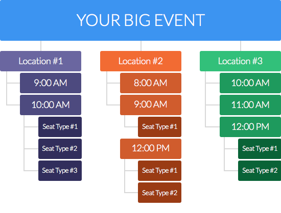 Nested events